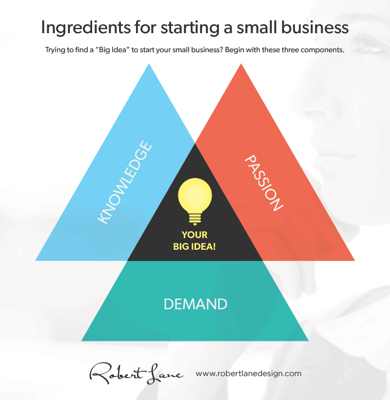 Three ingredients for starting a small business